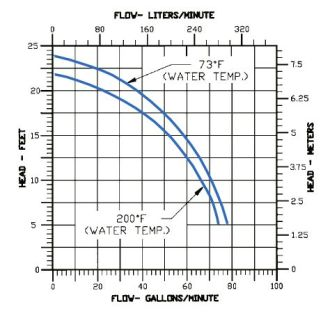 Wayne Sump Pumps Replacement Parts further Electrical Sump Pump Wiring Diagram besides Sewage as well Flojet Wiring Diagram additionally 50 Hp Irrigation Pump. on little giant float wiring diagram