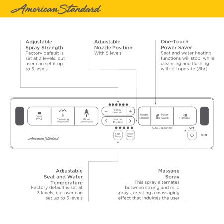 American Standard 8012a80grc 020 White Advanced Clean 2 0