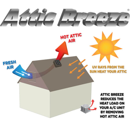 Attic Breeze Ab 252a Blk Black 1550 Cfm Roof Mounted Self