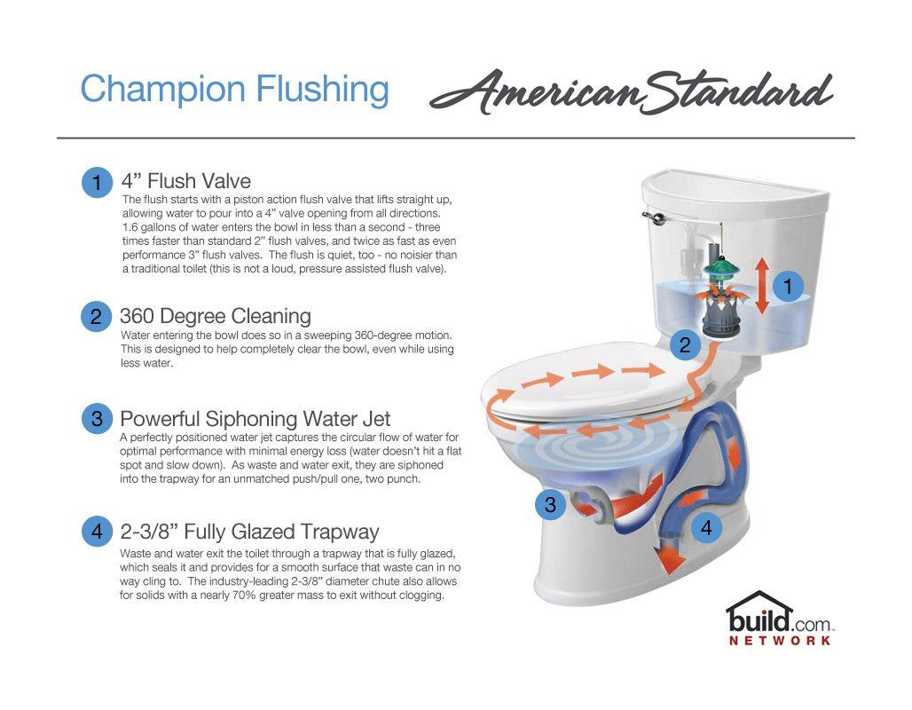 American Standard Titan Toilet Zef Jam