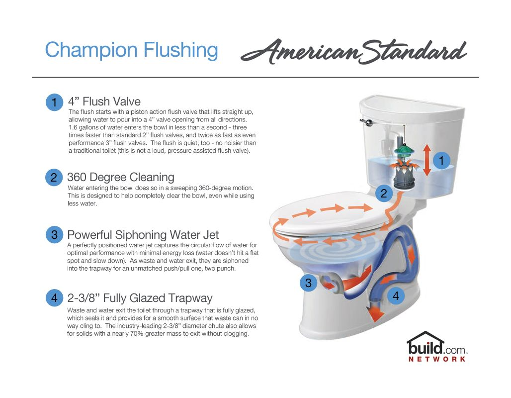 American Standard 3195A.101.021 Bone Champion Pro Elongated Toilet ...