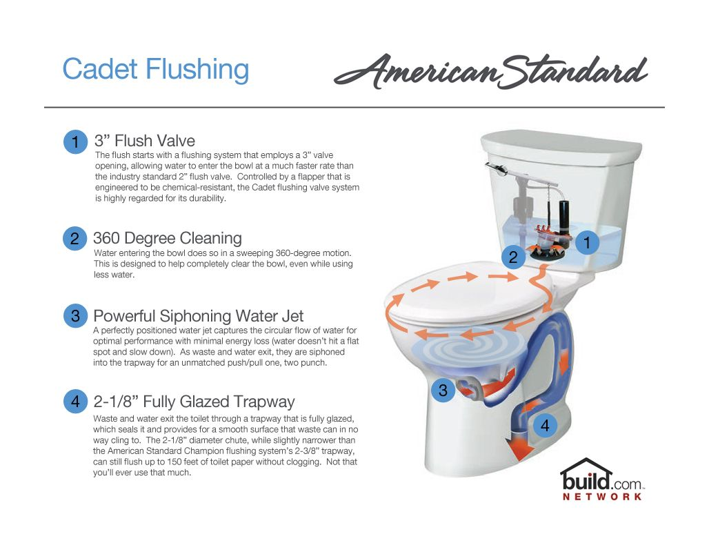 American Standard 3517C.101.020 White Cadet Pro Elongated Toilet ...