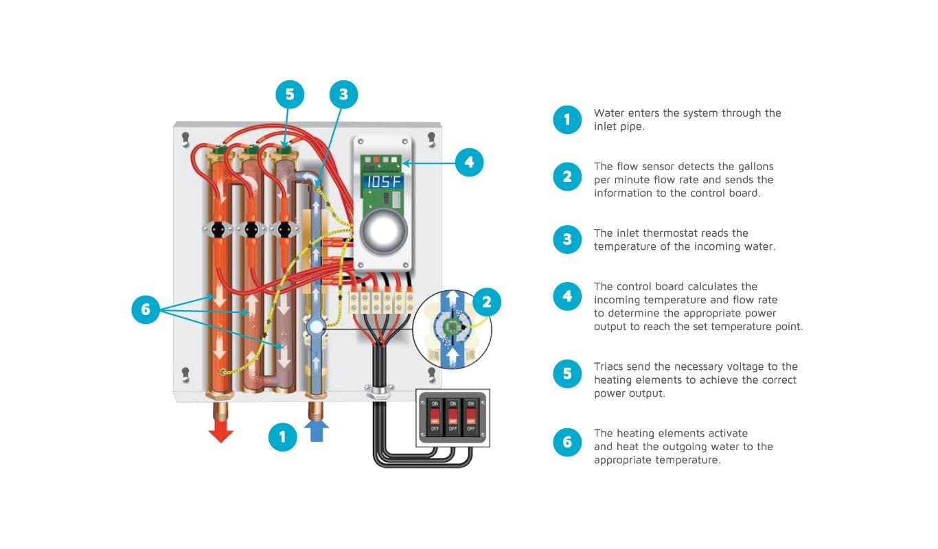 Sensational Eemax Ha011240 N A 4 8 Gpm 11 Kilowatt Point Of Use Electric Wiring 101 Eumquscobadownsetwise Assnl
