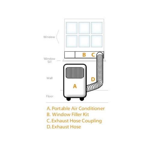 Medium Room 115V Portable Dual Filtration Air Conditioner With  Dehumidifier, Window Mounting Kit And Remote Control