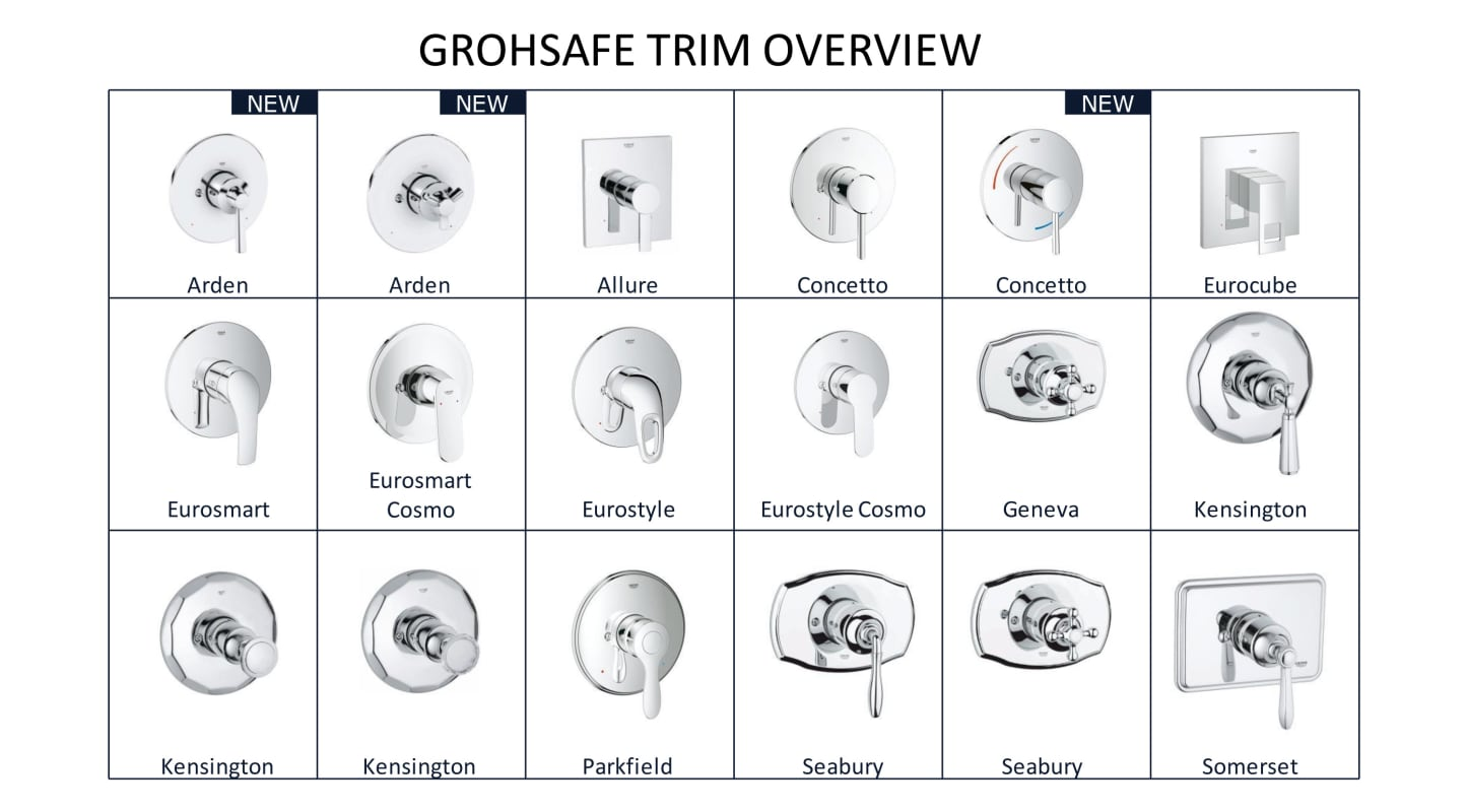 Grohe 27 620 Grohe Trims Overview